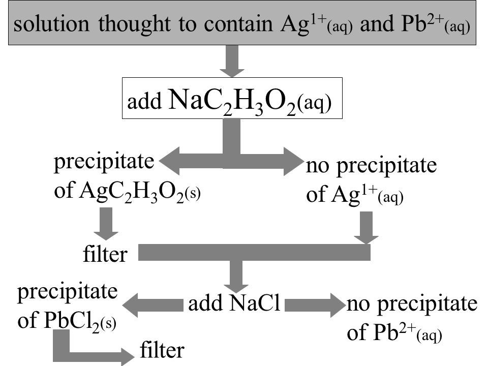 page 324 An excess of acetate ion, C 2 H 3 O 2 1- (aq), removes only Ag 1+ (aq) so any soluble salt containing this ion, NaC 2 H 3 O 2 (aq),for instance, can be used to get rid of all the silver.