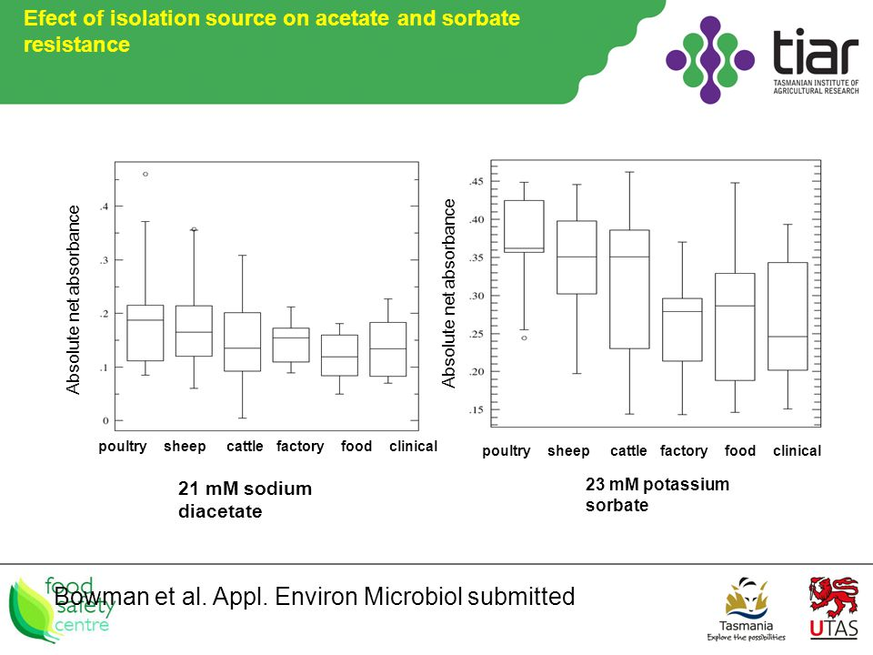 Efect of isolation source on acetate and sorbate resistance Bowman et al.