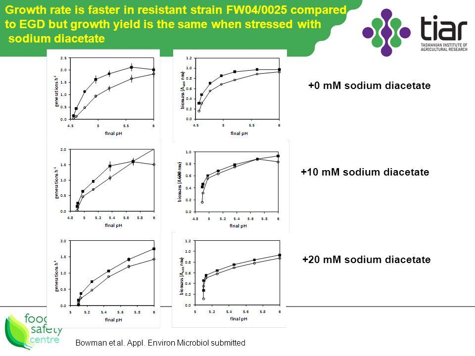 0 SDA +10 mM sodium diacetate +20 mM sodium diacetate +0 mM sodium diacetate Bowman et al.