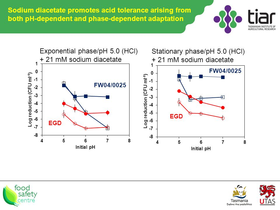 Exponential phase/pH 5.0 (HCl) + 21 mM sodium diacetate Stationary phase/pH 5.0 (HCl) + 21 mM sodium diacetate FW04/0025 EGD FW04/0025 EGD Sodium diacetate promotes acid tolerance arising from both pH-dependent and phase-dependent adaptation