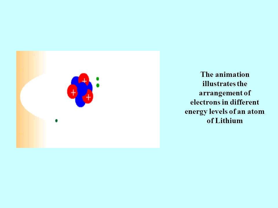 The animation illustrates the arrangement of electrons in different energy levels of an atom of Lithium
