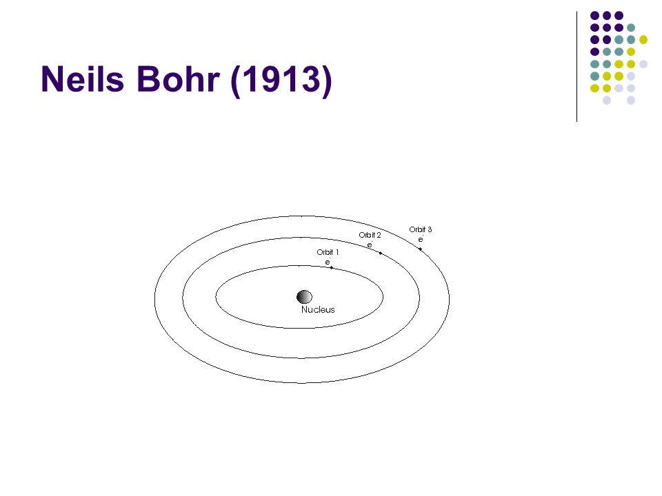 Neils Bohr (1913)