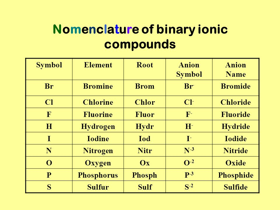 Nomenclature of binary ionic compounds SymbolElementRootAnion Symbol Anion Name BrBromineBromBr - Bromide ClChlorineChlorCl - Chloride FFluorineFluorF