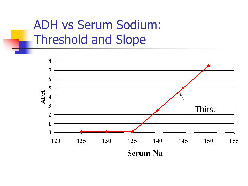 ADH vs Serum Sodium: Threshold and Slope Thirst