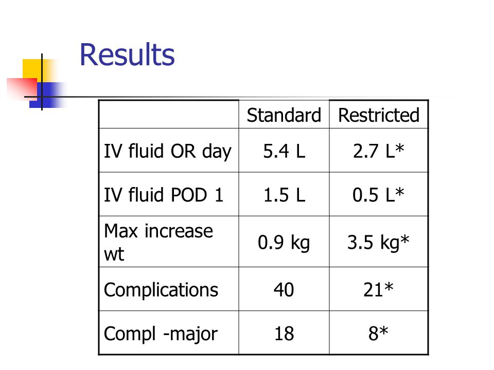 Results StandardRestricted IV fluid OR day5.4 L2.7 L* IV fluid POD 11.5 L0.5 L* Max increase wt 0.9 kg3.5 kg* Complications4021* Compl -major188*