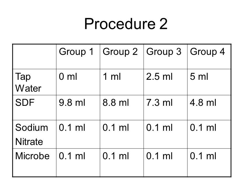 Procedure 2 Group 1Group 2Group 3Group 4 Tap Water 0 ml1 ml2.5 ml5 ml SDF9.8 ml8.8 ml7.3 ml4.8 ml Sodium Nitrate 0.1 ml Microbe0.1 ml