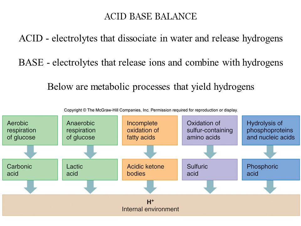 ACID BASE BALANCE ACID - electrolytes that dissociate in water and release hydrogens BASE - electrolytes that release ions and combine with hydrogens
