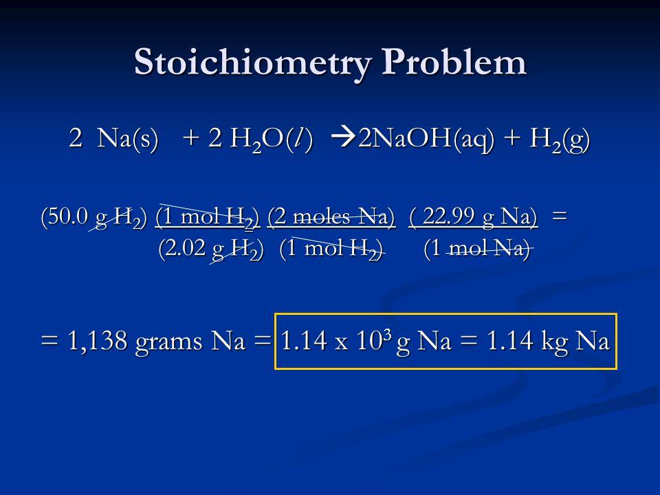 Stoichiometry Problem 2 Na(s) + 2 H 2 O(l )  2NaOH(aq) + H 2 (g) (50.0 g H 2 ) (1 mol H 2 ) (2 moles Na) ( 22.99 g Na) = (2.02 g H 2 ) (1 mol H 2 ) (1 mol Na) (2.02 g H 2 ) (1 mol H 2 ) (1 mol Na) = 1,138 grams Na = 1.14 x 10 3 g Na = 1.14 kg Na