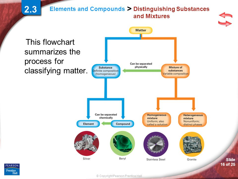 © Copyright Pearson Prentice Hall Slide 16 of 25 Elements and Compounds > Distinguishing Substances and Mixtures This flowchart summarizes the process for classifying matter.