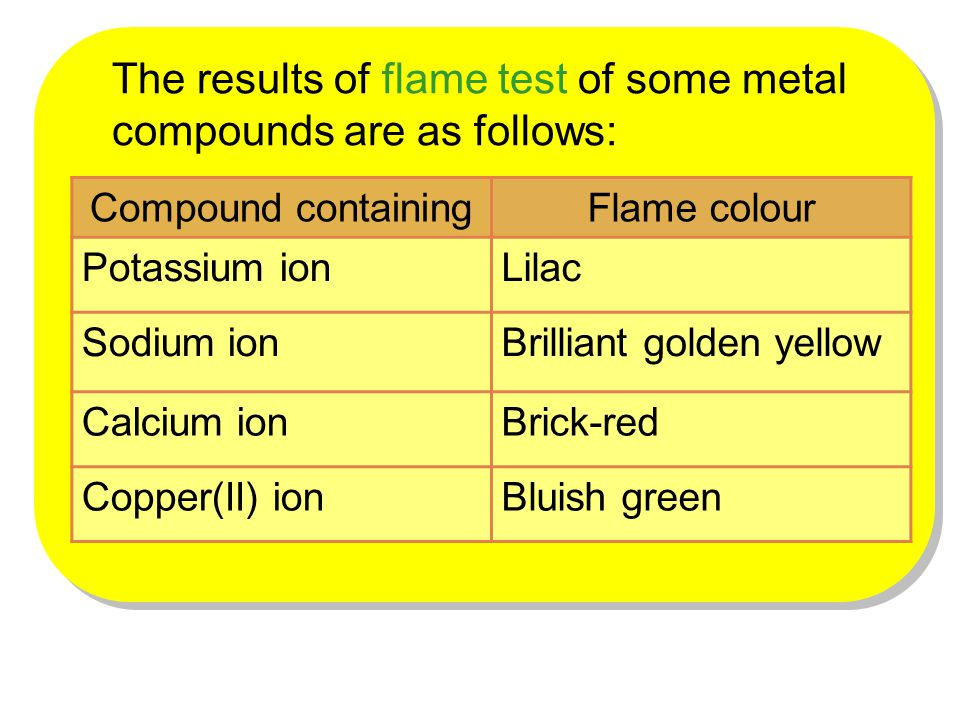 Compound containingFlame colour Potassium ionLilac Sodium ionBrilliant golden yellow Calcium ionBrick-red Copper(II) ionBluish green The results of fl