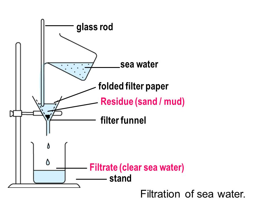 sea water folded filter paper Residue (sand / mud) filter funnel Filtrate (clear sea water) stand glass rod Filtration of sea water.