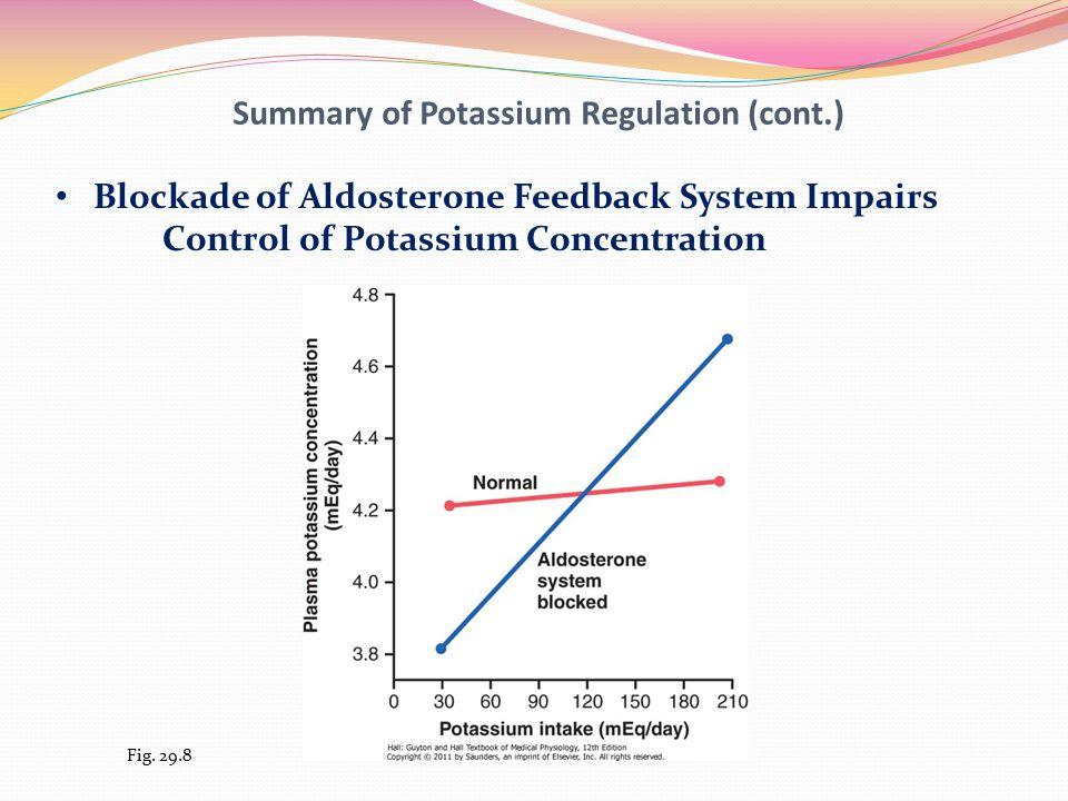 Summary of Potassium Regulation (cont.) Blockade of Aldosterone Feedback System Impairs Control of Potassium Concentration Fig.