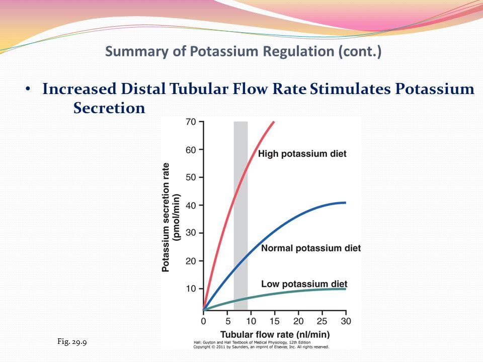 Summary of Potassium Regulation (cont.) Increased Distal Tubular Flow Rate Stimulates Potassium Secretion Fig.