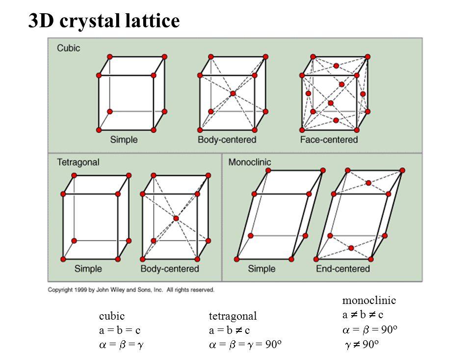 3D crystal lattice cubic a = b = c  =  =  tetragonal a = b  c  =  =  = 90 o monoclinic a  b  c  =  = 90 o   90 o
