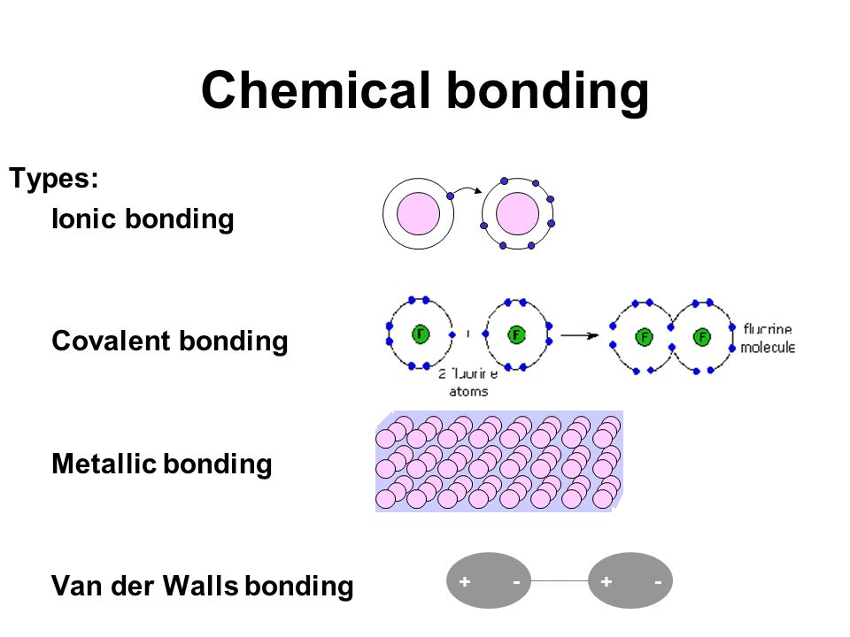 Chemical bonding Types: Ionic bonding Covalent bonding Metallic bonding Van der Walls bonding + -