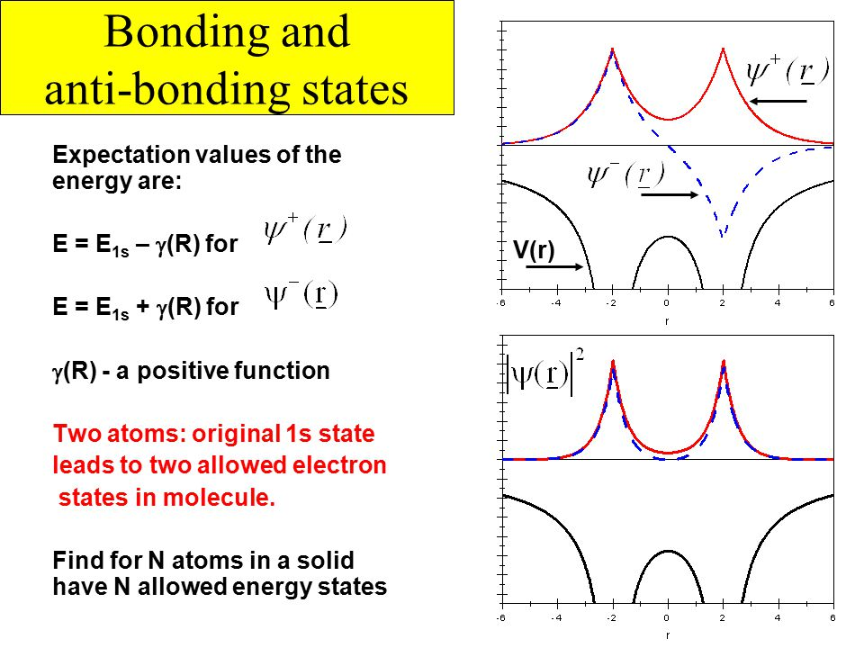 Bonding and anti-bonding states Expectation values of the energy are: E = E 1s –  (R) for E = E 1s +  (R) for  (R) - a positive function Two atoms: original 1s state leads to two allowed electron states in molecule.