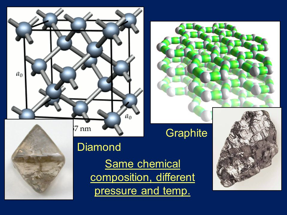 Diamond Graphite Same chemical composition, different pressure and temp.