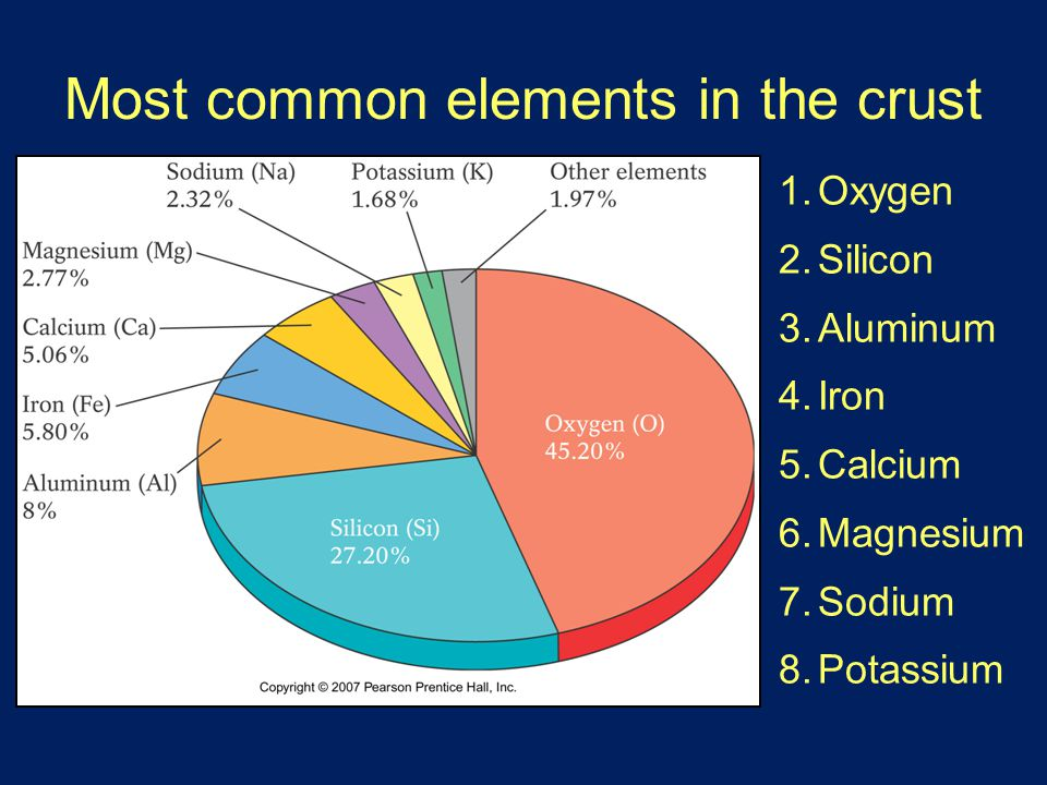 Most common elements in the crust 1.Oxygen 2.Silicon 3.Aluminum 4.Iron 5.Calcium 6.Magnesium 7.Sodium 8.Potassium
