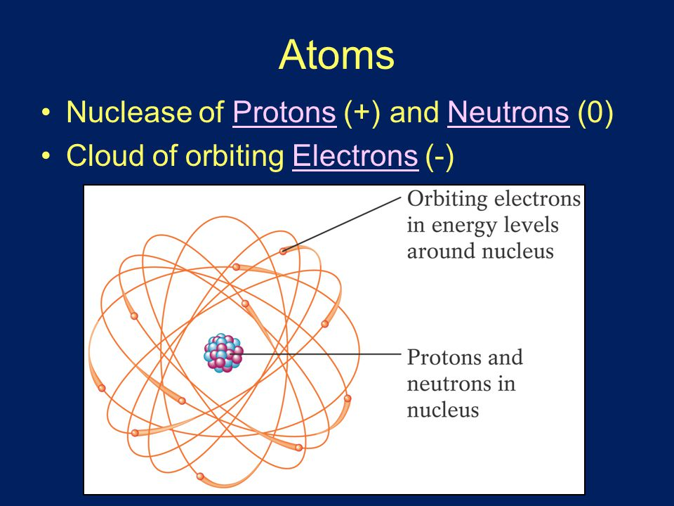Atoms Nuclease of Protons (+) and Neutrons (0) Cloud of orbiting Electrons (-)
