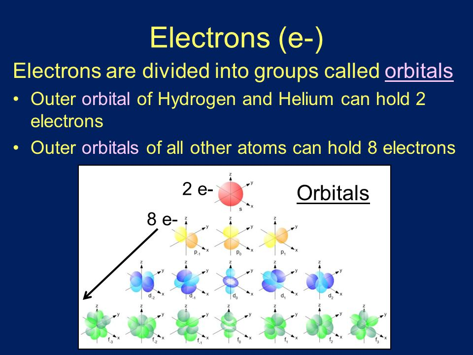Chemical bonds All atoms are greedy little buggers—They all want a full outer orbital, and they'll bond with almost anyone to get it.