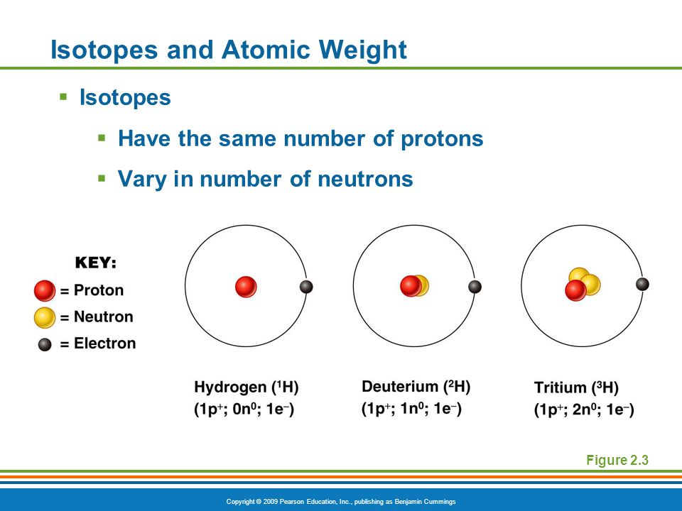 Copyright © 2009 Pearson Education, Inc., publishing as Benjamin Cummings Chemical Bonds  Ionic bonds  Form when electrons are completely transferred from one atom to another  Ions  Charged particles  Anions are negative  Cations are positive  Either donate or accept electrons