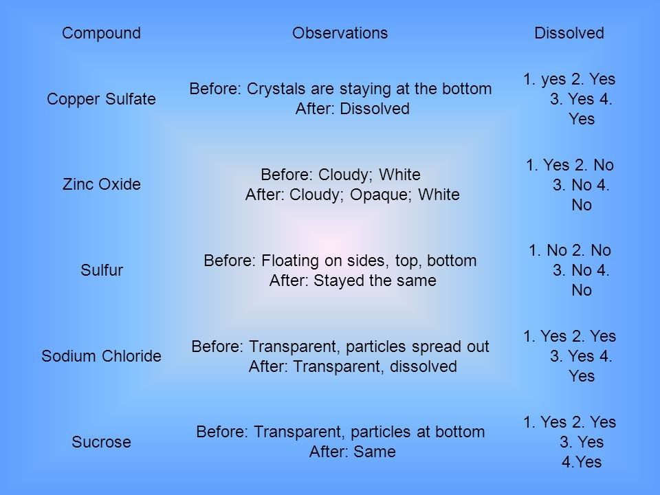 CompoundObservationsDissolved Copper Sulfate Before: Crystals are staying at the bottom After: Dissolved 1. yes 2. Yes 3. Yes 4. Yes Zinc Oxide Before