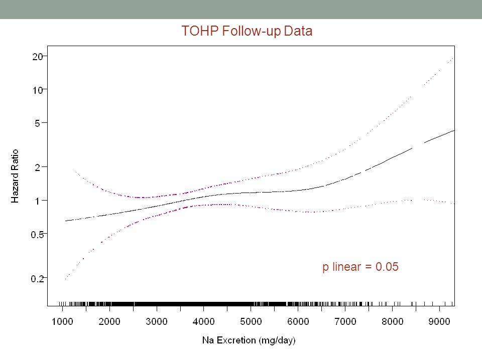 TOHP Follow-up Data p linear = 0.05