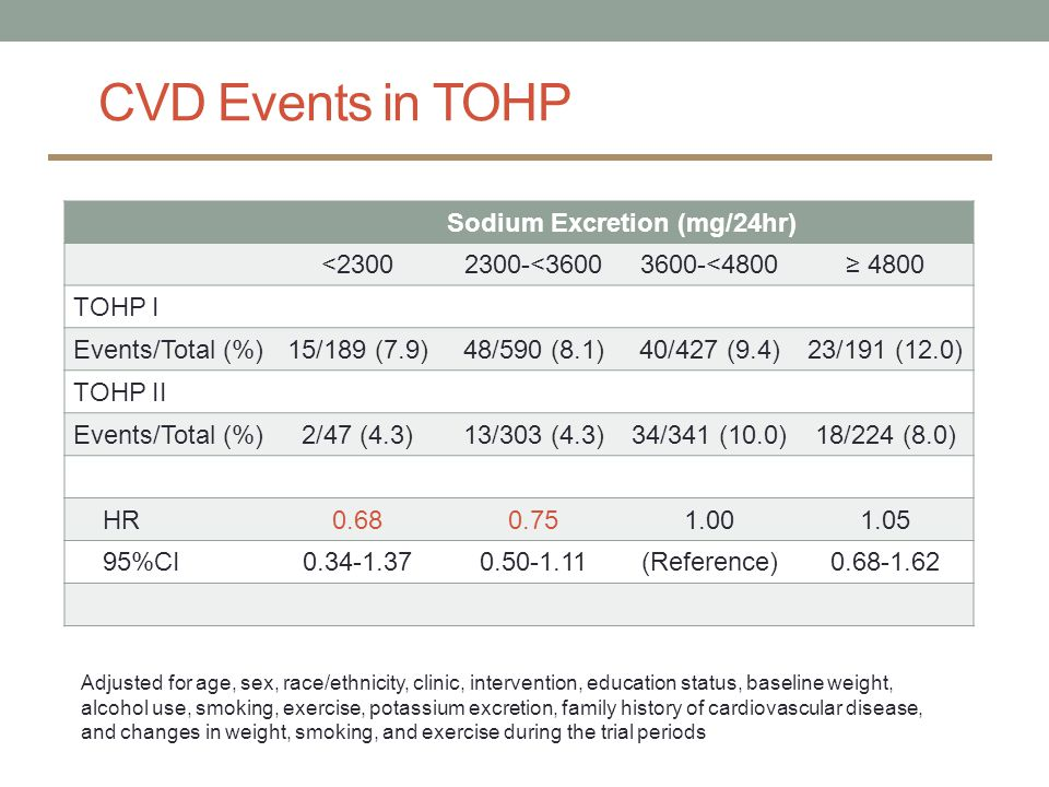 CVD Events in TOHP Sodium Excretion (mg/24hr) <23002300-<36003600-<4800≥ 4800 TOHP I Events/Total (%)15/189 (7.9)48/590 (8.1)40/427 (9.4)23/191 (12.0) TOHP II Events/Total (%)2/47 (4.3)13/303 (4.3)34/341 (10.0)18/224 (8.0) HR0.680.751.001.05 95%CI0.34-1.370.50-1.11(Reference)0.68-1.62 Adjusted for age, sex, race/ethnicity, clinic, intervention, education status, baseline weight, alcohol use, smoking, exercise, potassium excretion, family history of cardiovascular disease, and changes in weight, smoking, and exercise during the trial periods