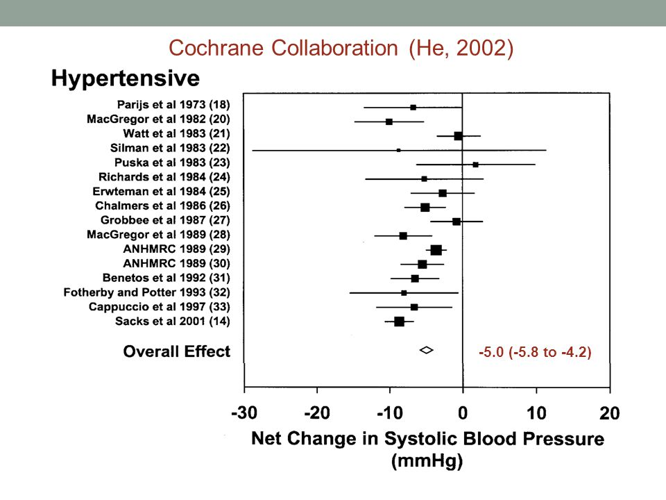 Cochrane Collaboration (He, 2002) -5.0 (-5.8 to -4.2)