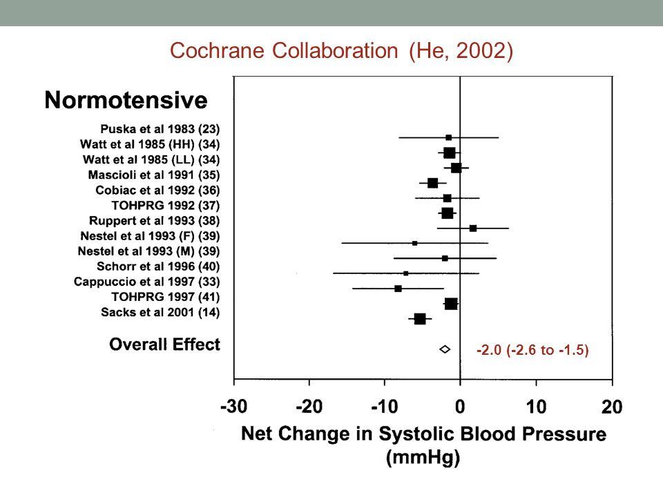 Cochrane Collaboration (He, 2002) -2.0 (-2.6 to -1.5)