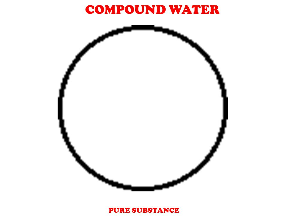 + sodium - chloride + sodium - chloride Mixture A combination of two or more substances that are not chemically combined.