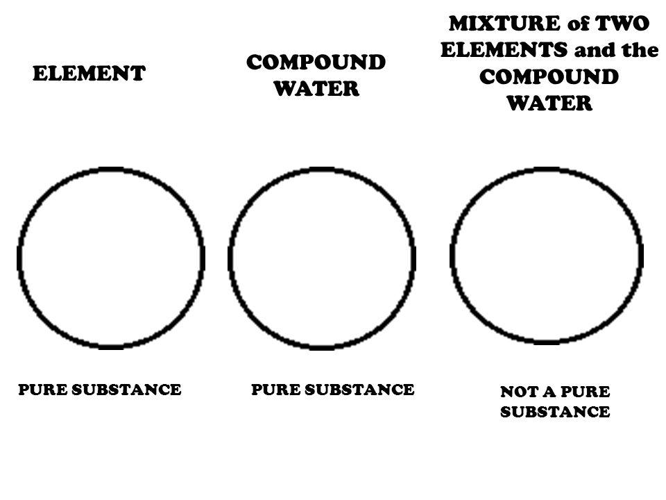 MixtureCompound Element