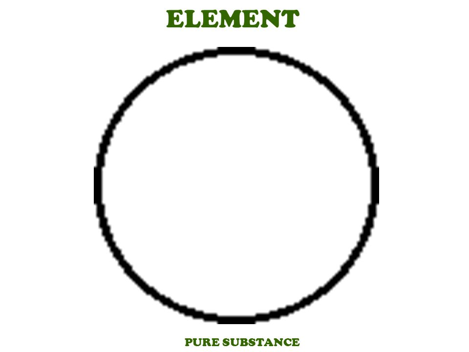 Element carbon silicon hydrogen A pure substance that cannot be separated into simpler substances by physical or chemical means.