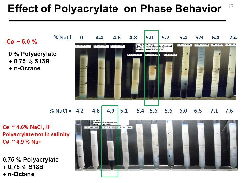 17 Effect of Polyacrylate on Phase Behavior Cø ~ 5.0 % % NaCl = 0 4.4 4.6 4.8 5.0 5.2 5.4 5.9 6.4 7.4 0 % Polyacrylate + 0.75 % S13B + n-Octane 0.75 %