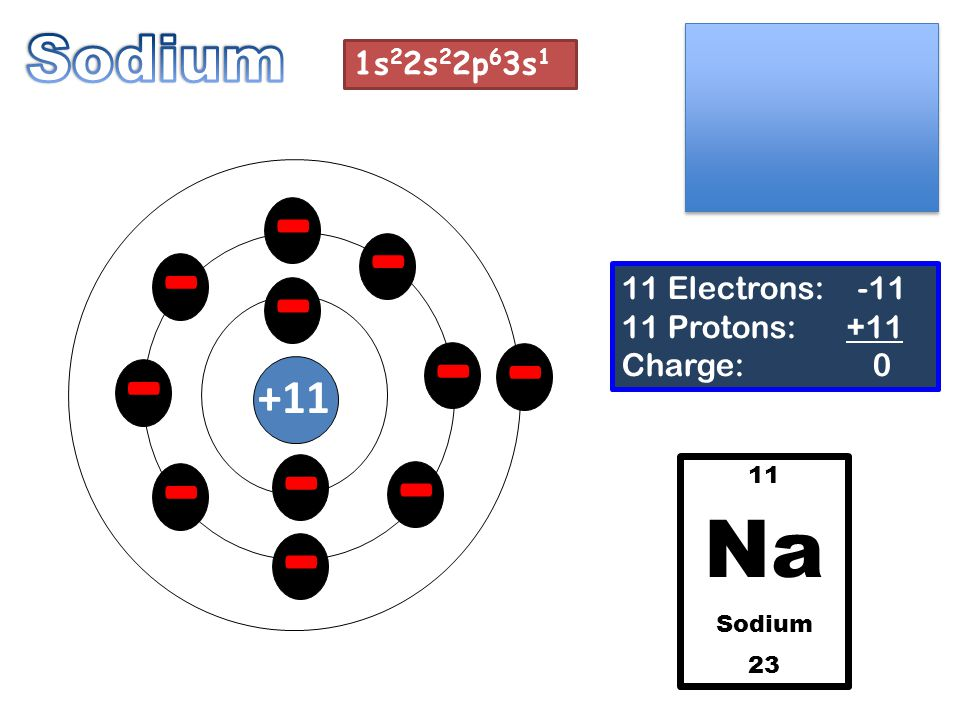- - - - - - - - - - - +11 11 Electrons: -11 11 Protons: +11 Charge: 0 11 Na Sodium 23 1s 2 2s 2 2p 6 3s 1
