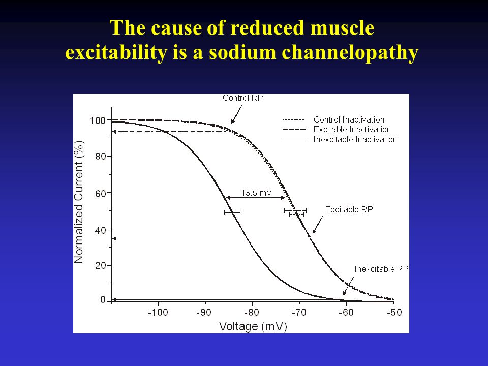 The cause of reduced muscle excitability is a sodium channelopathy
