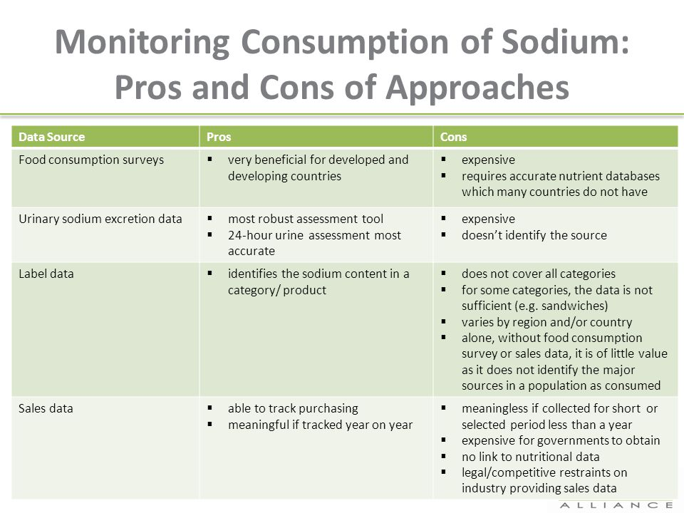 Monitoring Consumption of Sodium: Pros and Cons of Approaches Data SourceProsCons Food consumption surveys  very beneficial for developed and develop