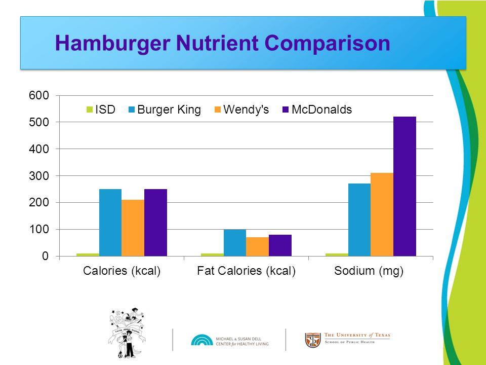 Hamburger Nutrient Comparison