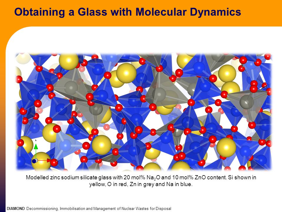 DIAMOND Decommissioning, Immobilisation and Management of Nuclear Wastes for Disposal Obtaining a Glass with Molecular Dynamics Modelled zinc sodium s
