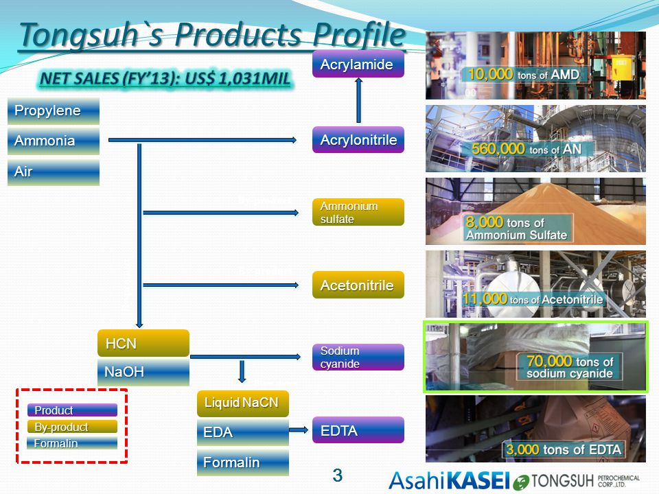 Tongsuh`s Products Profile Propylene Ammonia Air Acrylonitrile Acrylamide Sodiumcyanide EDTA Acetonitrile Ammoniumsulfate HCN NaOH EDA Formalin Liquid NaCN Product By-product Formalin By-product Blow-down 3