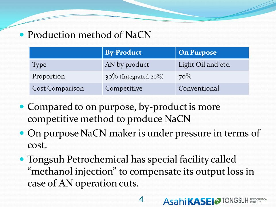 Production method of NaCN Compared to on purpose, by-product is more competitive method to produce NaCN On purpose NaCN maker is under pressure in terms of cost.