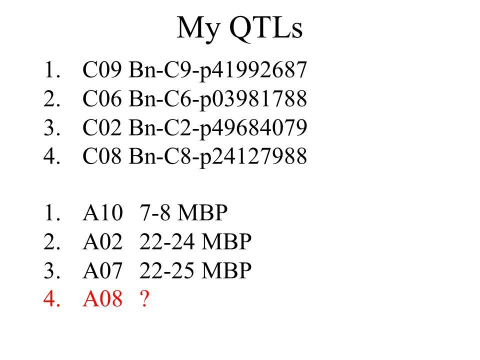 1.C09 Bn-C9-p41992687 2.C06 Bn-C6-p03981788 3.C02 Bn-C2-p49684079 4.C08 Bn-C8-p24127988 My QTLs 1.A107-8 MBP 2.A0222-24 MBP 3.A0722-25 MBP 4.A08?