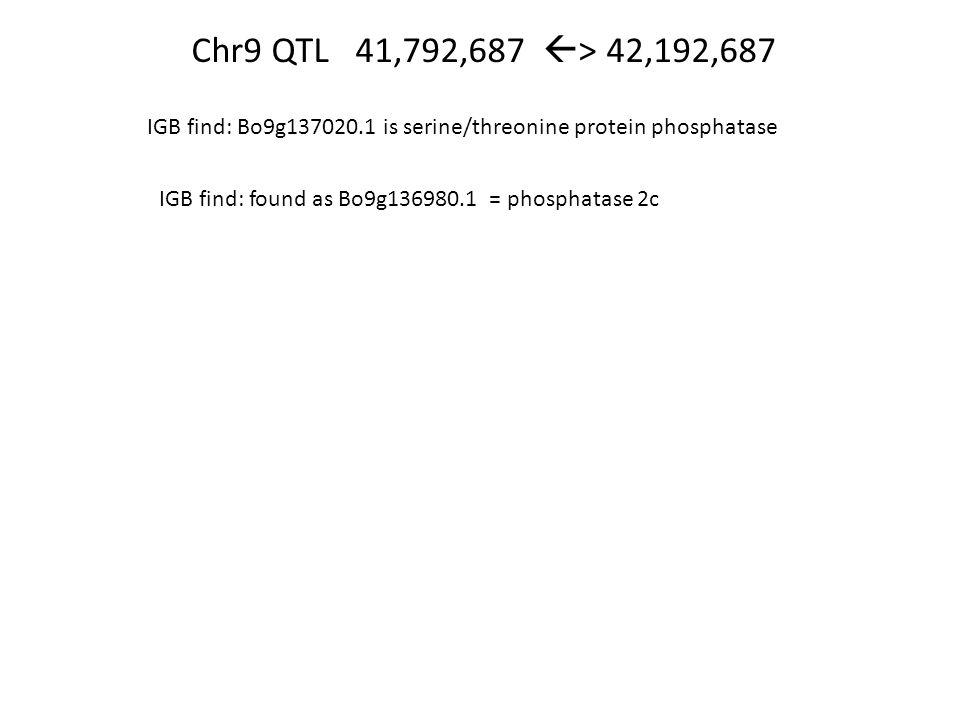 Chr9 QTL 41,792,687  > 42,192,687 IGB find: Bo9g137020.1 is serine/threonine protein phosphatase IGB find: found as Bo9g136980.1 = phosphatase 2c