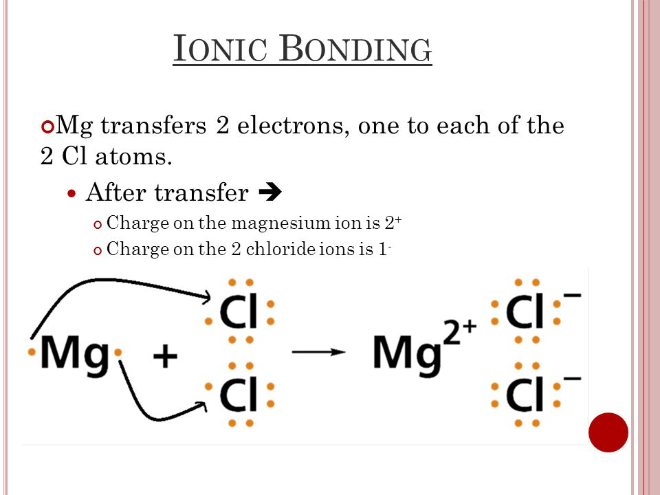 I ONIC B ONDING Mg transfers 2 electrons, one to each of the 2 Cl atoms.