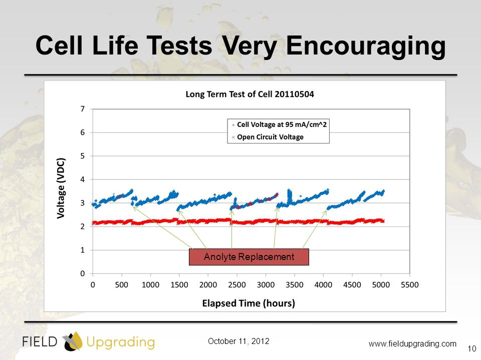 October 11, 2012 Cell Life Tests Very Encouraging www.fieldupgrading.com 10 Anolyte Replacement