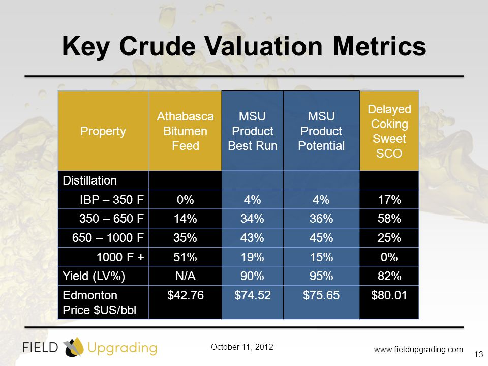 October 11, 2012 Key Crude Valuation Metrics www.fieldupgrading.com 13 Property Athabasca Bitumen Feed MSU Product Best Run MSU Product Potential Delayed Coking Sweet SCO Distillation IBP – 350 F0%4% 17% 350 – 650 F14%34%36%58% 650 – 1000 F35%43%45%25% 1000 F +51%19%15%0% Yield (LV%)N/A90%95%82% Edmonton Price $US/bbl $42.76$74.52$75.65$80.01
