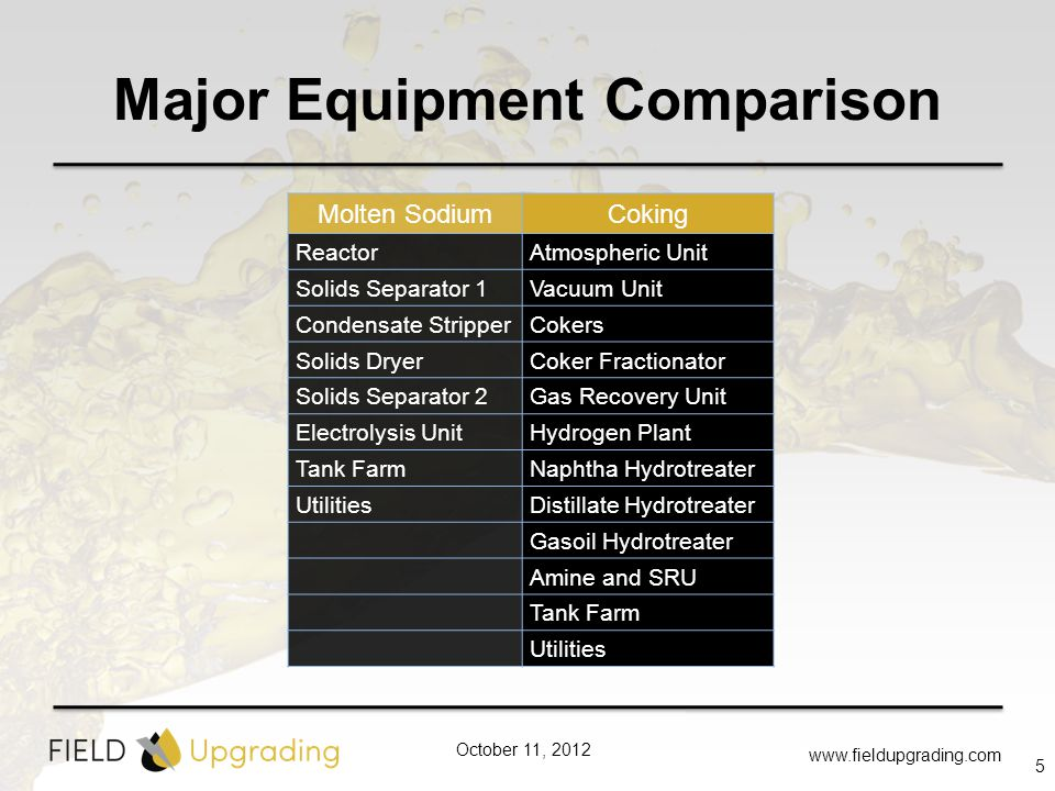 October 11, 2012 Major Equipment Comparison www.fieldupgrading.com 5 Molten SodiumCoking ReactorAtmospheric Unit Solids Separator 1Vacuum Unit Condensate StripperCokers Solids DryerCoker Fractionator Solids Separator 2Gas Recovery Unit Electrolysis UnitHydrogen Plant Tank FarmNaphtha Hydrotreater UtilitiesDistillate Hydrotreater Gasoil Hydrotreater Amine and SRU Tank Farm Utilities