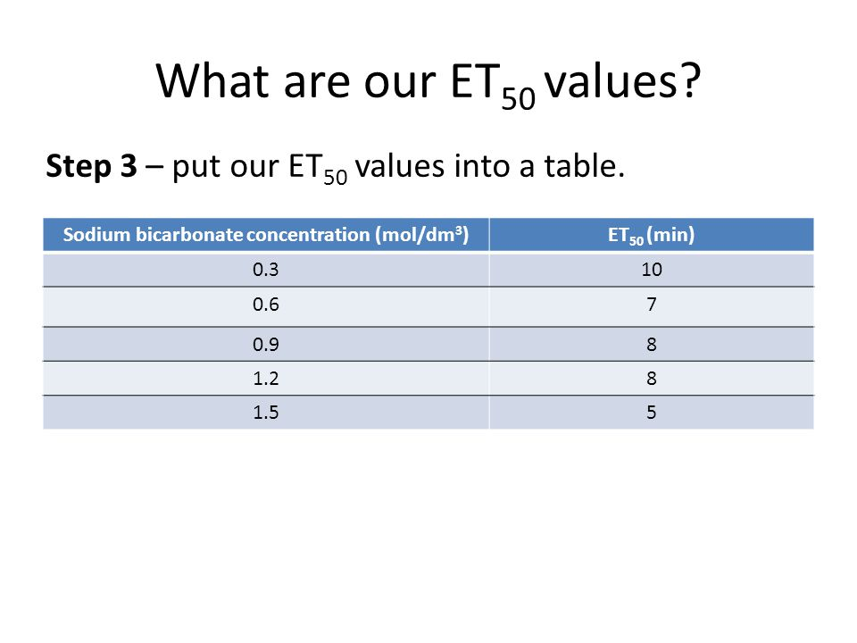 What are our ET 50 values? Sodium bicarbonate concentration (mol/dm 3 )ET 50 (min) 0.310 0.67 0.98 1.28 1.55 Step 3 – put our ET 50 values into a tabl