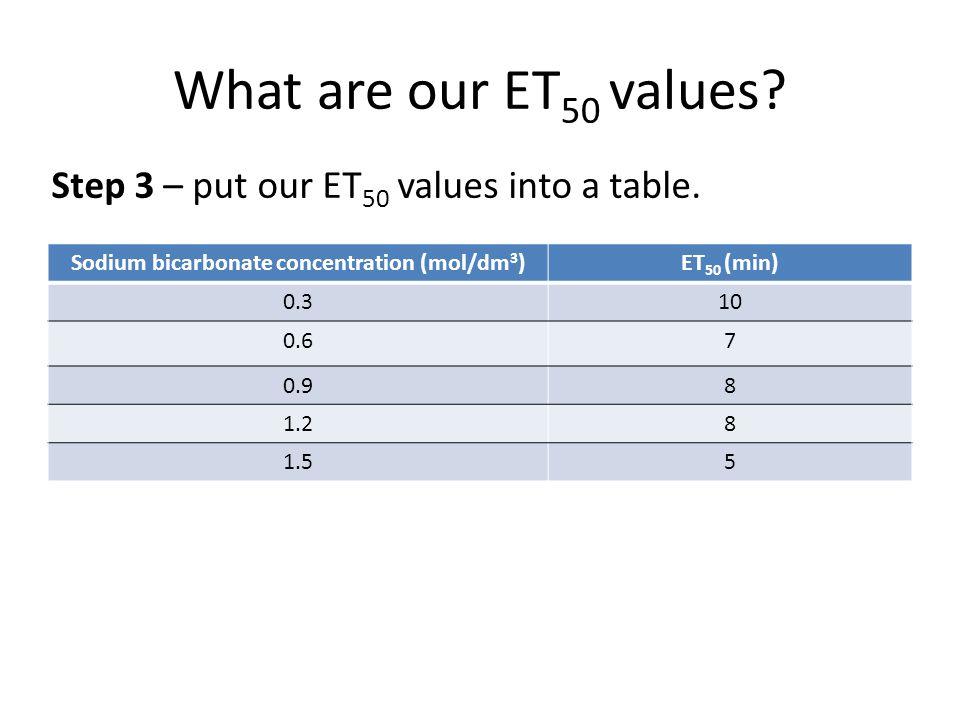 How do we interpret ET 50 .