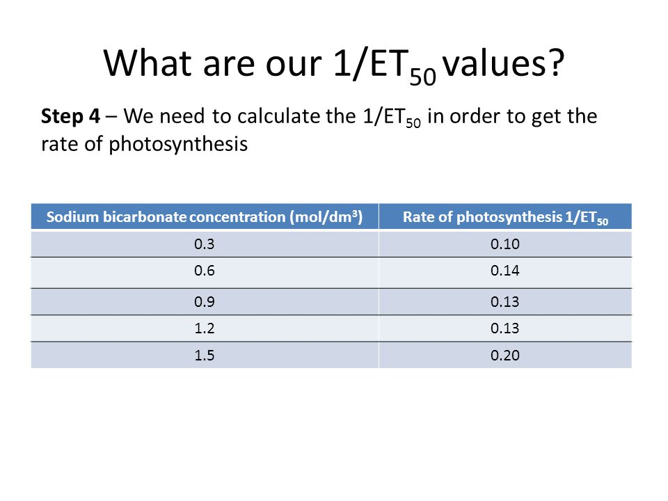 What are our 1/ET 50 values? Sodium bicarbonate concentration (mol/dm 3 )Rate of photosynthesis 1/ET 50 0.30.10 0.60.14 0.90.13 1.20.13 1.50.20 Step 4